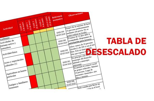 TABLA DE DESESCALADO